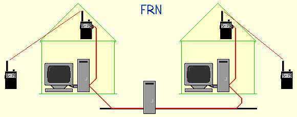 Free Radio Network